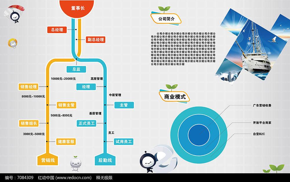 企业组织架构图展板