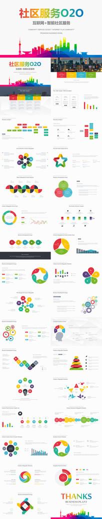 社区服务O2O互联网+商业计划书PPT模板