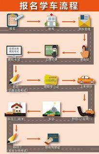 广东深圳驾校报名学车流程宣传单