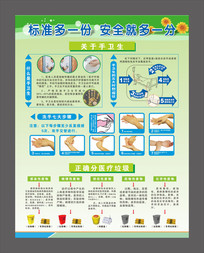 医疗用品处理与正确洗手方法展板