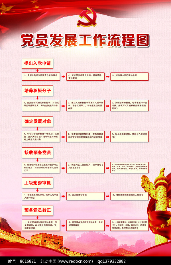 党员发展工作流程图党建模板PSD素材下载_政