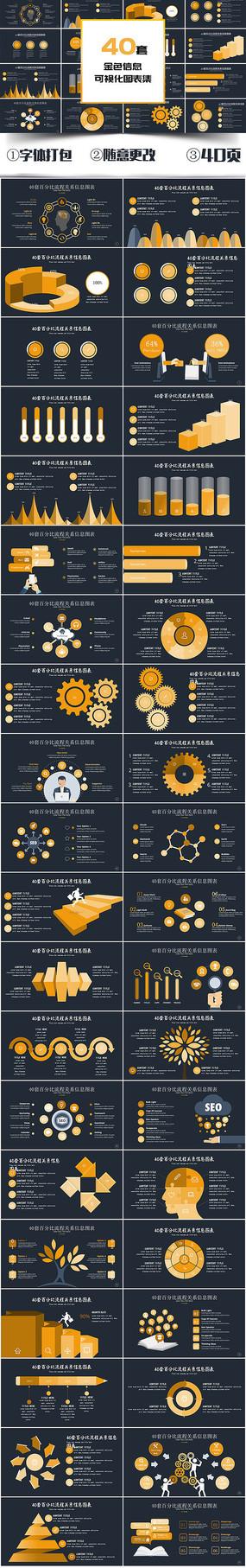 40套金色信息PPT图表