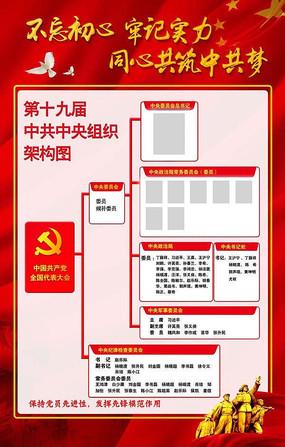 十九大中共中央组织架构图