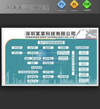 高端大气生产过程控制流程图 CDR