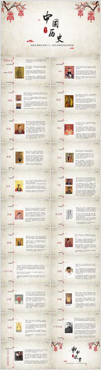 中国风中国历史课件PPT