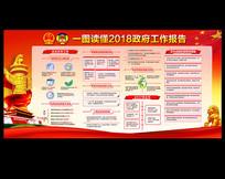 2018政府工作报告展板