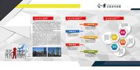 企业发展历程展板设计