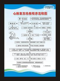 心肺复苏抢救程序流程图展板