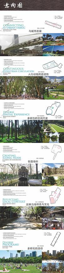 国外城市公园案例分析