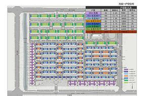 高档住宅区建筑类型分析