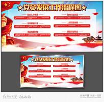 中国共产党发展党员流程展板