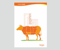 牛肉分割图素材