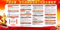 党支部换届选举工作的主要程序展板