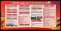 一图读懂2016生产安全事故应急条例展板