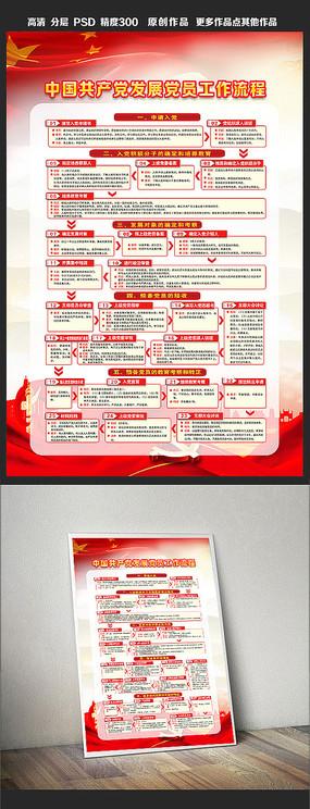 中国共产党发展党员工作流程展板