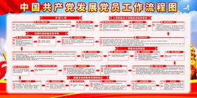 中国共产党发展党员工作展板设计