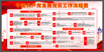 红色精美中国共产党党员工作流程图展板设计