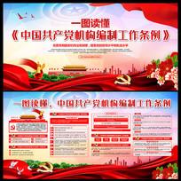 共产党机构编制工作条例展板