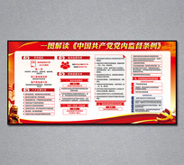 中国共产党党内监督条例解读展板