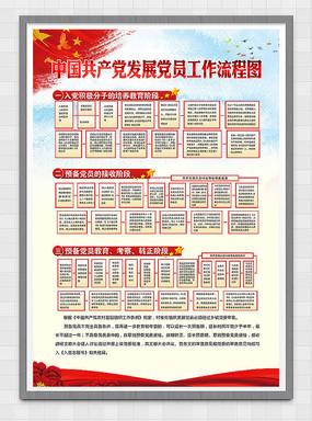 发展党员工作流程图入党流程图展板 CDR