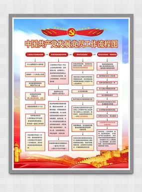 党员发展工作流程图党建展板 CDR