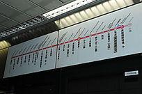 高雄地铁站牌