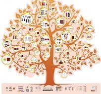 VI树设计