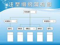注塑组织架构图