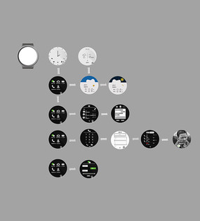 智能手表表盘界面设计