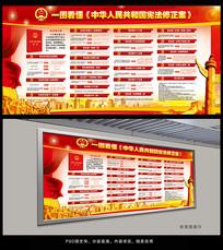 中华人民共和国宪法修改展板