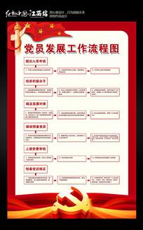 党员发展工作流程图展板设计
