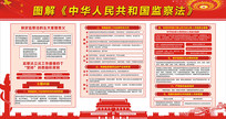 图解中华人民共和国监察法展板