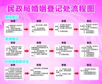 婚姻登记流程图展板