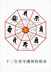 十二生肖守护神对照表