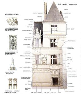 文艺复兴蒙泰尔堡建筑意向