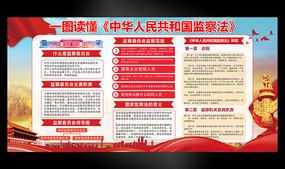 学习国家监察法宣传栏