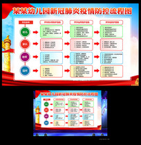 幼儿园疫情防控流程图展板
