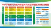 中小学校和托幼机构流程图及晨检流程图展板