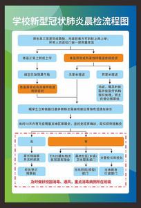 学校新型冠状肺炎晨检流程图展板