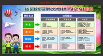 校园新冠肺炎疫情防控流程图展板