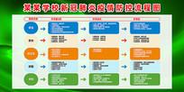学校疫情五级联防联控流程图展板
