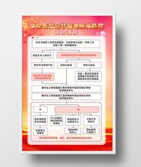 大气学校新冠状病毒肺炎防控晨检流程图展板
