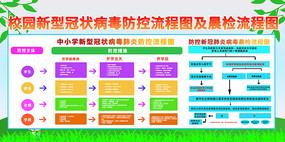 校园新型冠状病毒肺炎防控流程图展板