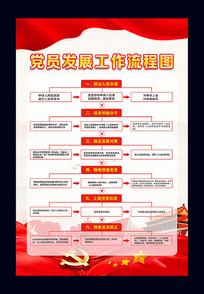 新版中国共产党发展党员工作流程图展板挂画