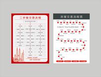 房地产交易流程图
