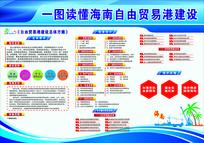 一图读懂海南自由贸易港建设海报