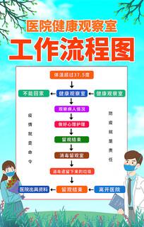 医院防疫工作流程图