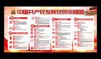 大气发展党员工作流程图宣传展板