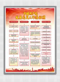 红色中国共产党发展党员工作流程图展板