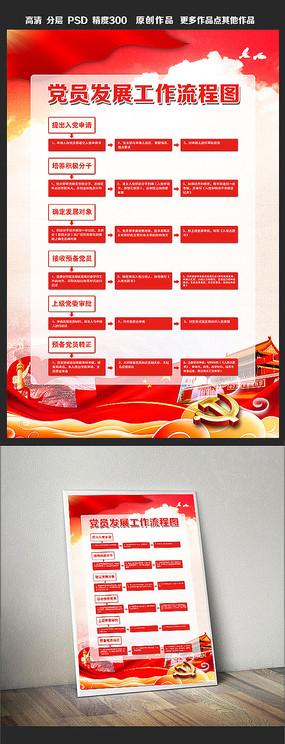 中国共产党发展党员工作流程图展板